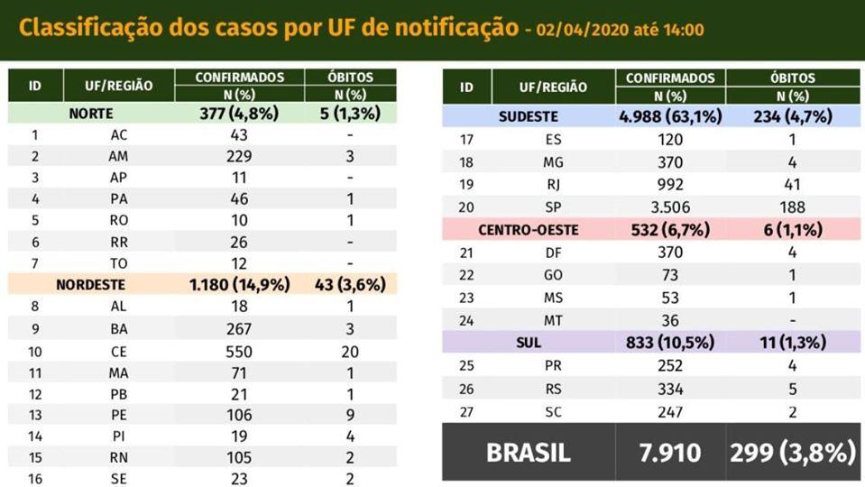 CoronaVirus no Brasil 020420