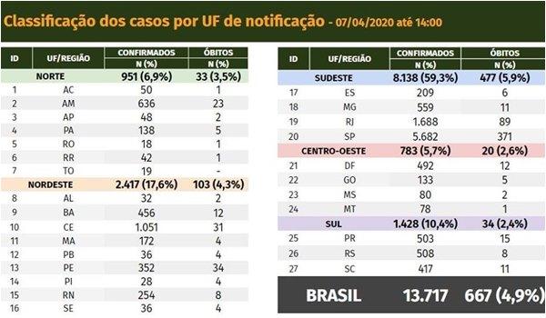 CoronaVirus no Brasil : notícias e atualizações de casos (07.04.20)