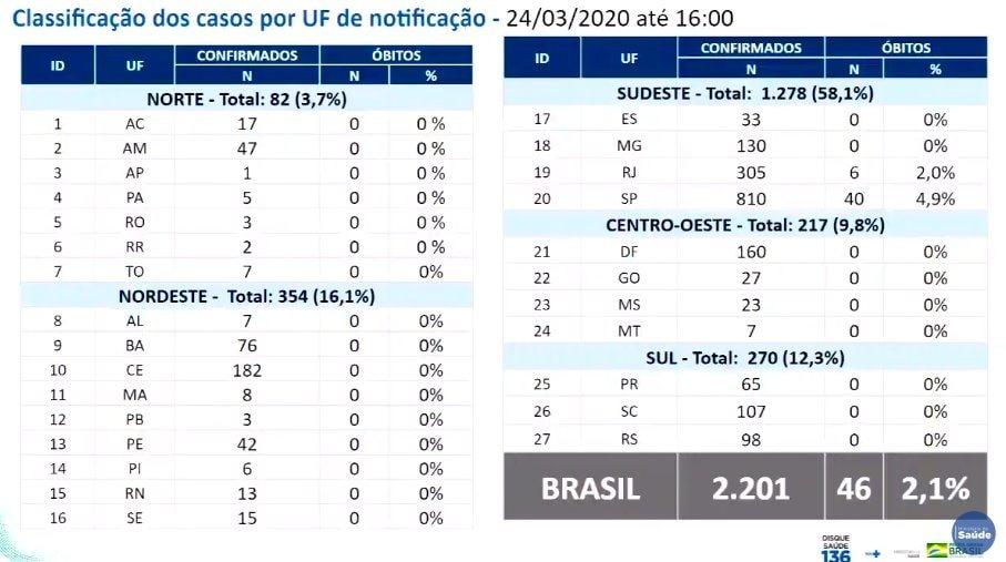 CoronaVirus no Brasil : notícias e atualização de casos e mortes