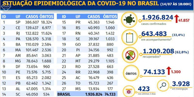 Coronavirus no Brasil