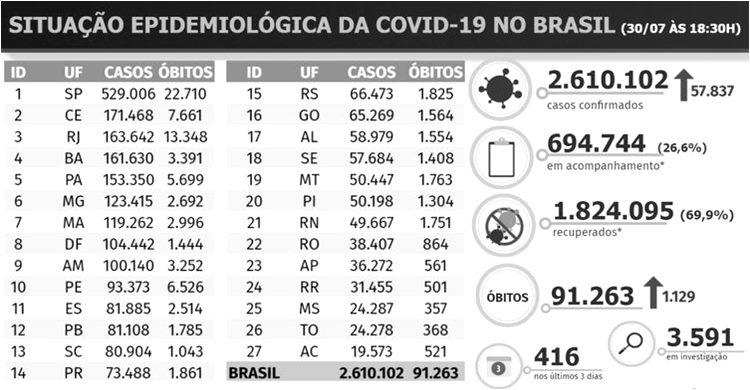 Coronavirus no Brasil 30.07.20